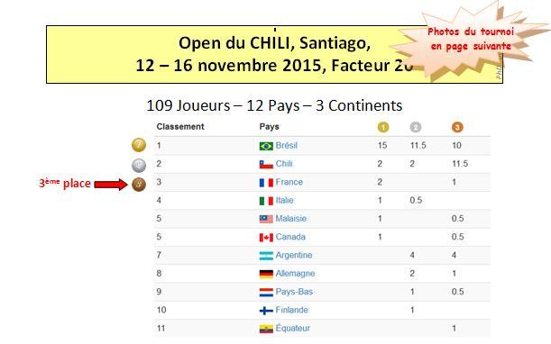 2015 18 Santiago Results 1sur4