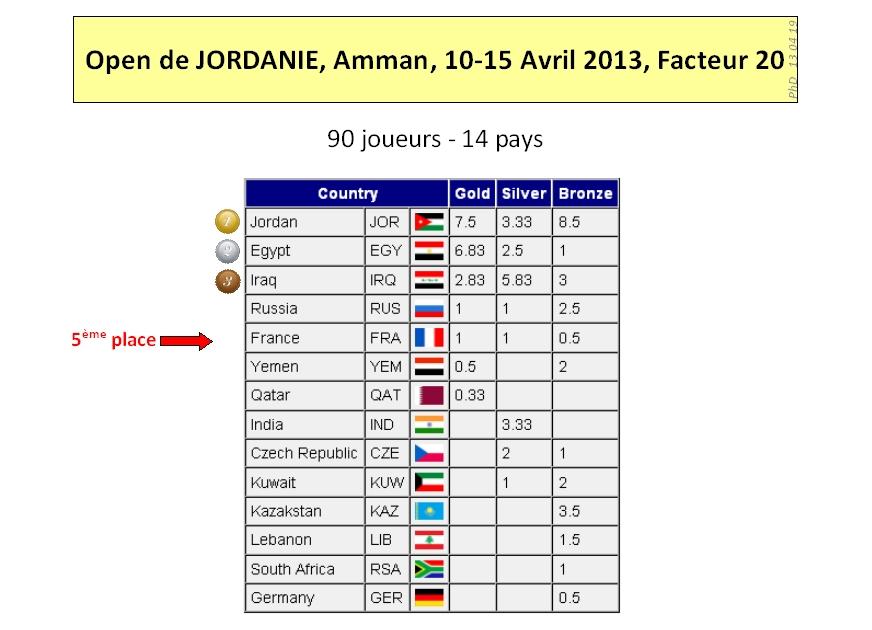 Amman 2013 Results 1sur2