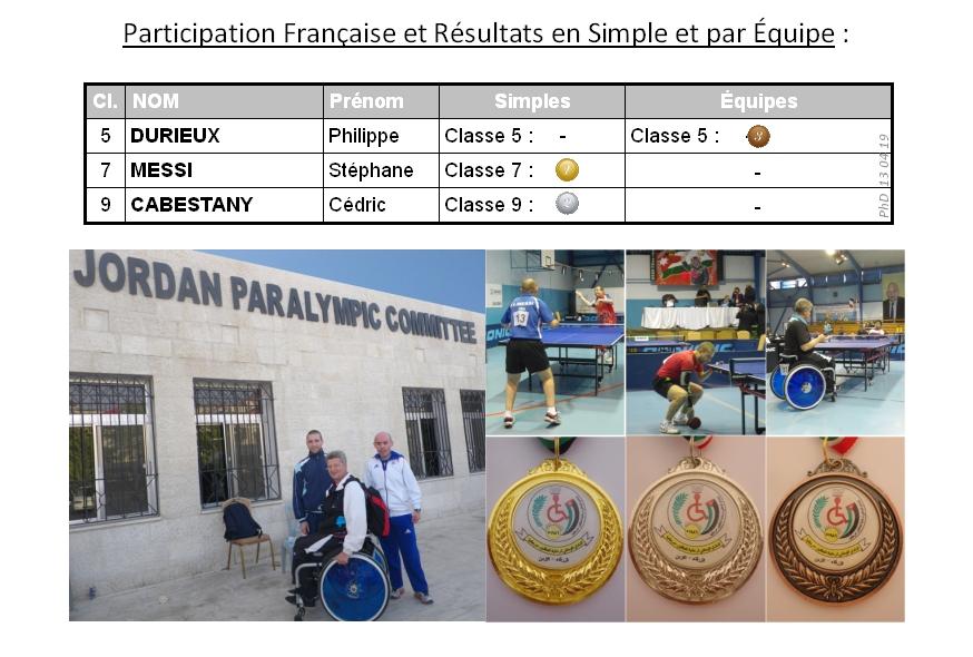 Amman 2013 Results 2sur2