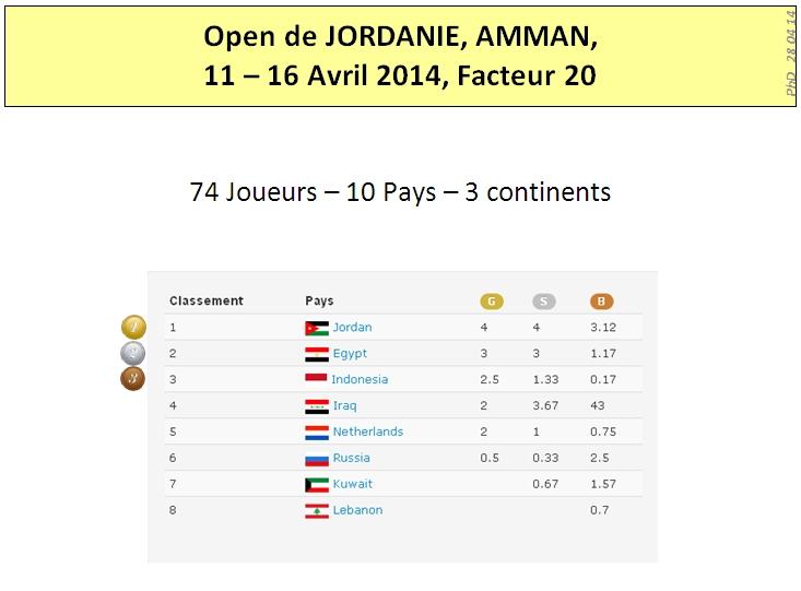 Amman 2014 Results 1