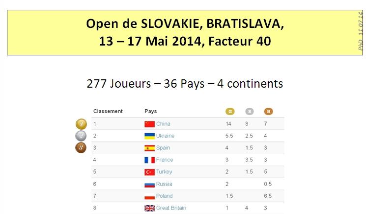 Bratislava 2014 Results 01