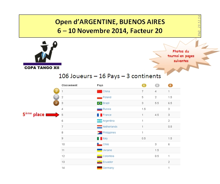 Buenos Aires 2014 Results 1