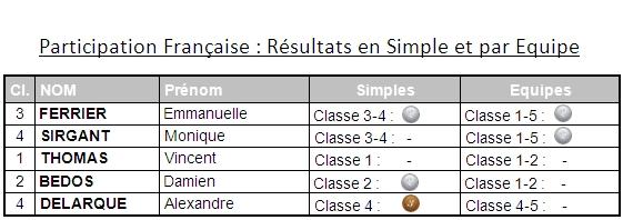 Eger 2014 Results V5 2