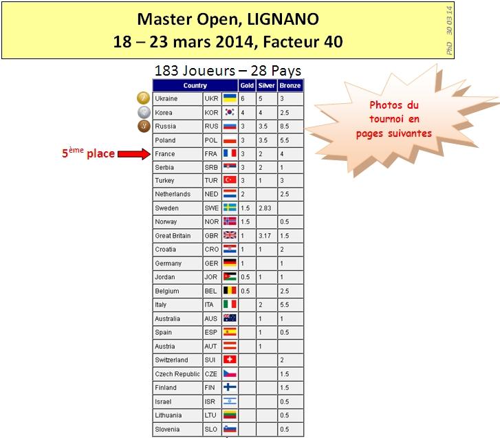 Lignano 2014 Results V3 1
