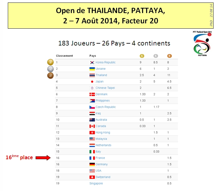 Pattaya 2014 Results 1