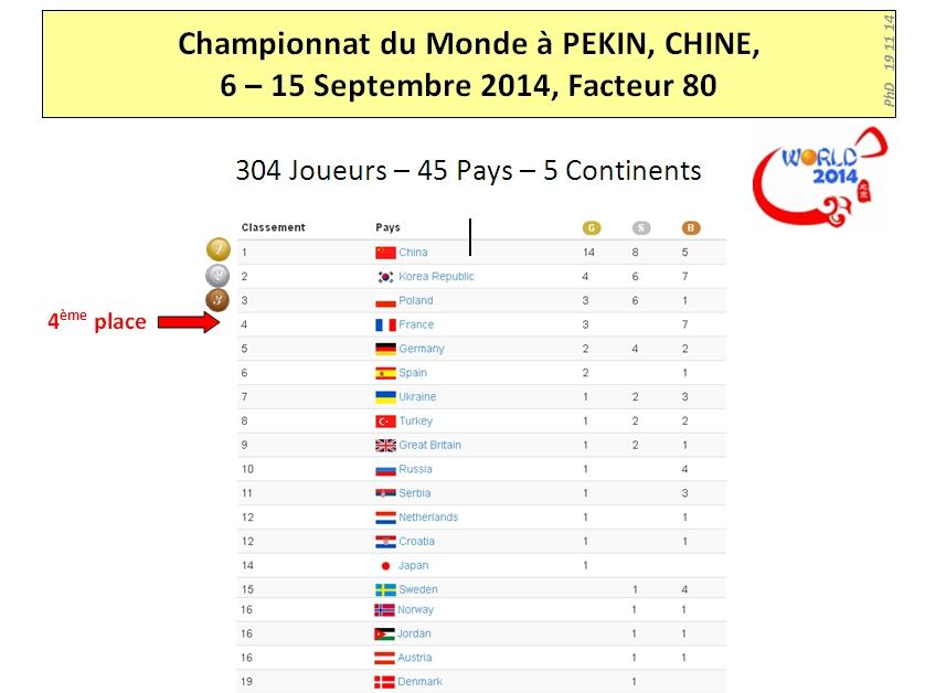 Pekin 2014 Results 01