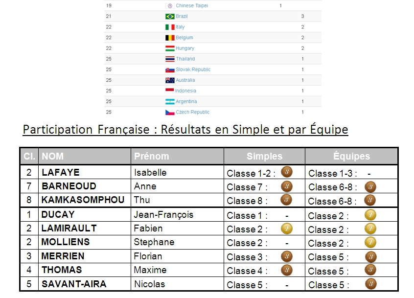 Pekin 2014 Results 02