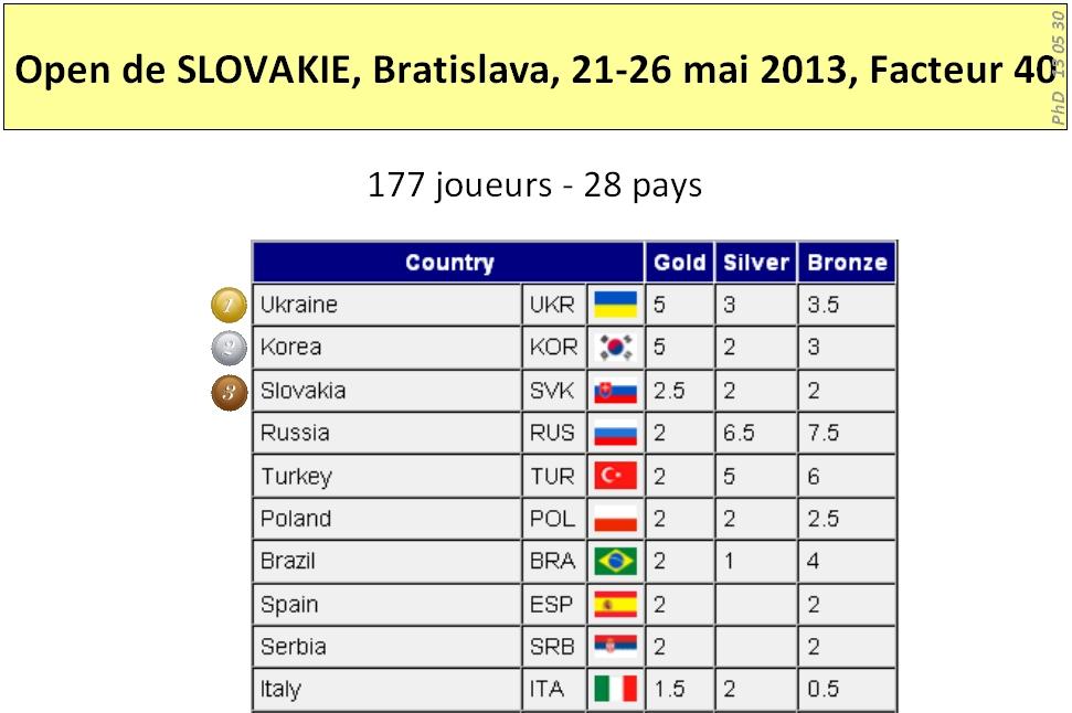 Bratislava 2013 Results 1sur3