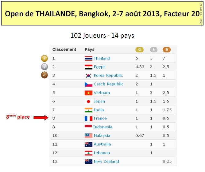 Bangkok 2013 Results2 1