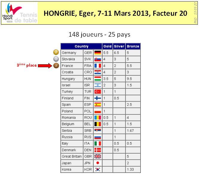 Eger Results 2 1
