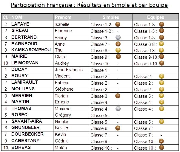 Lignano 2013 Results 2