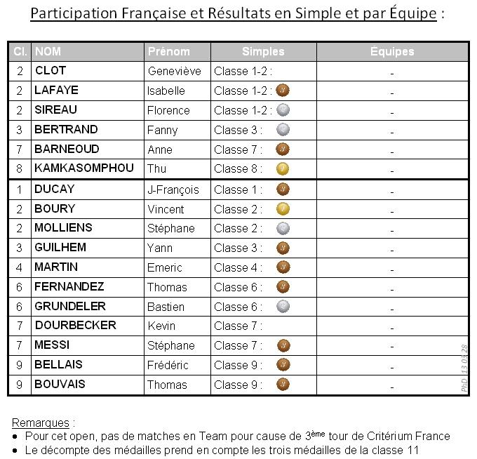 Lignano Results 3 2